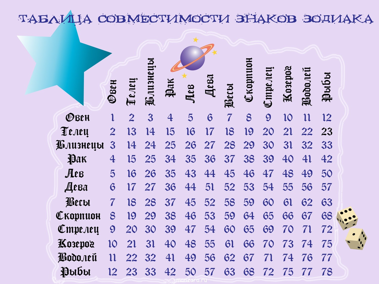 Дева совместимые знаки зодиака